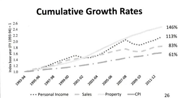 Cumulative Growth Chart